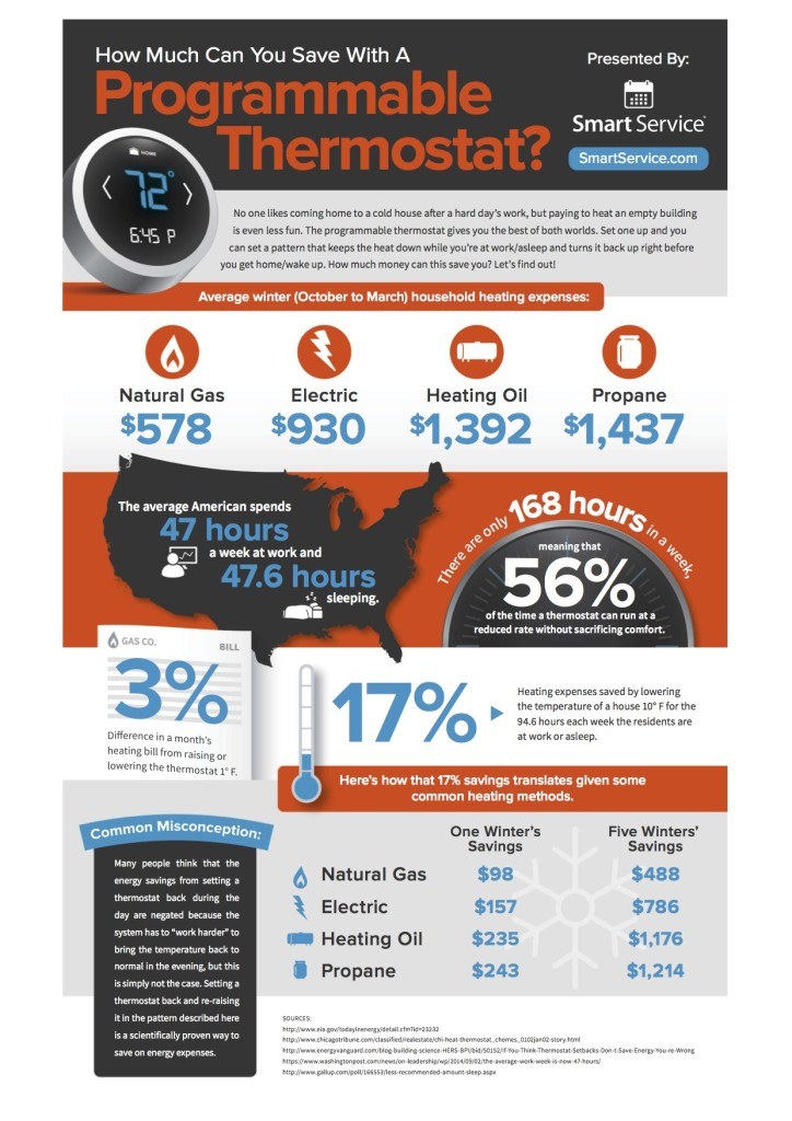 Programmable-Thermostat-Infographic